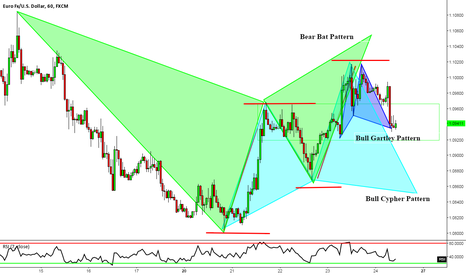 EURUSD: EURUSD: A Pullback to Where We Had Our Eyes Glued Yesterday