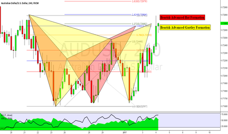 AUDUSD: AUDUSD: Bearish Advanced Gartley & Bat Formations
