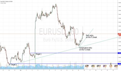 EURUSD: EU 1 hr TL break
