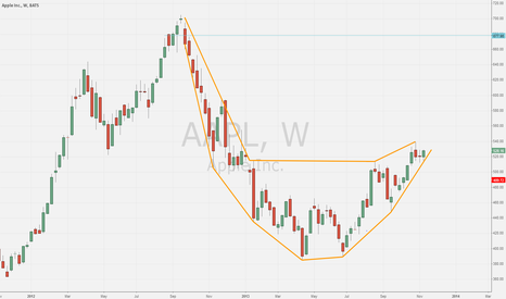 AAPL: Has a lot more work to do, but $AAPL shaping up on the weekly