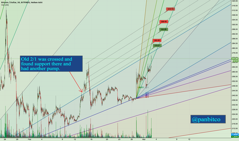 BTCUSD: Green - support Red - resistnace