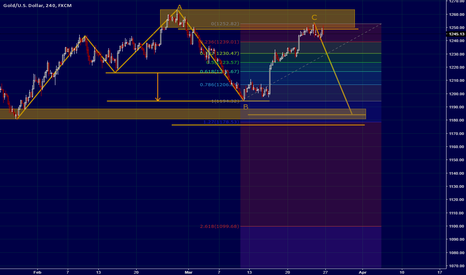 "XAUUSD: XAUUSD ""Defense by bears"""