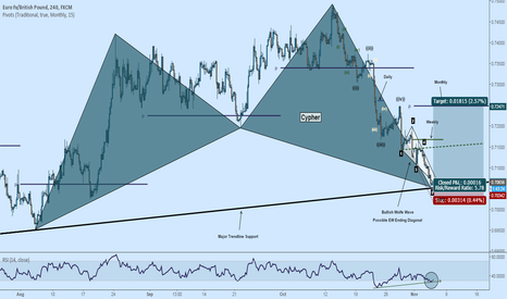 EURGBP: EURGBP Cypher, Wolfe Wave Complete at Support - Ending Diagonal?