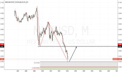 MXNUSD: Mexican Peso almost triggering an 8 year bullish AB=CD, flat!
