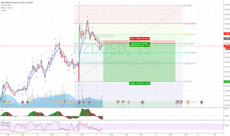 NZDUSD: USDZND: Selling at supply level on a downtrend