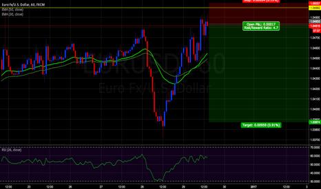 EURUSD: EUR/USD going short now