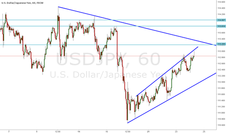 USDJPY: USD/JPY - H1 - TREND AND RESISTANCE LINES