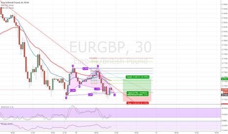 EURGBP: EURGBP bat