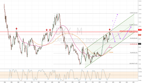 DXY: DXY Monthly View