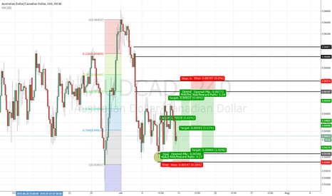 AUDCAD: Long and Short Scenarios for AUDCAD