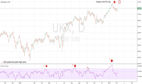 UKX: Watch For FTSE Top 2/7/17 - 2/10/17