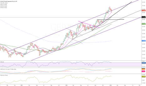 GBPJPY: Wkly