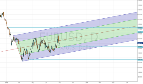 EURUSD: eur/usd technical outlook