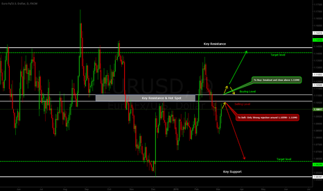 EURUSD: EURUSD Analysis 6/3/2016