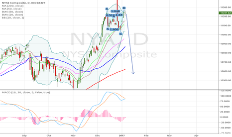 NYA: NYA bearish shark pattern