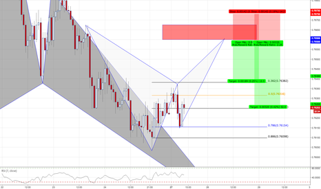 AUDUSD: AUDUSD / 1HR / POTENTIAL BAT PATTERN