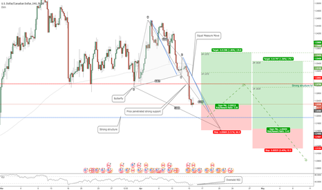 USDCAD: USDCAD: Butterfly Pattern as Pullback Setup
