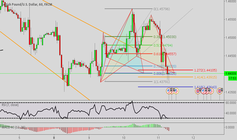 GBPUSD: Combined Bullish Gartley/Cypher Patterns