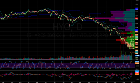 HYG: $HYG - This chart is not bullish for the market..
