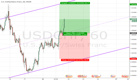 USDCHF: USD continues to soar