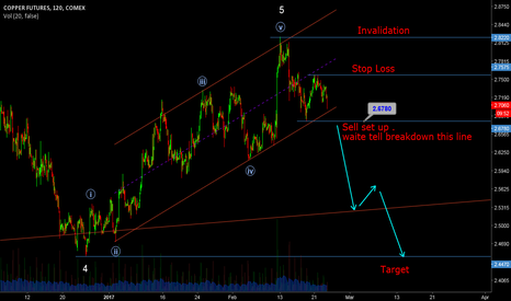 HG1!: Copper sell set up