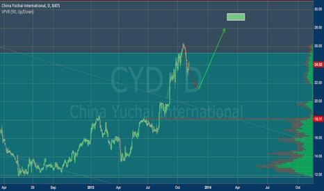 CYD: CYD