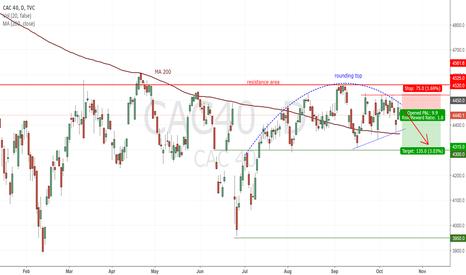 CAC40: CAC40 : The rounding tops show a bearish momentum