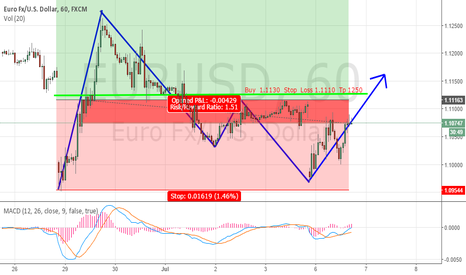 EURUSD: My idea buy short