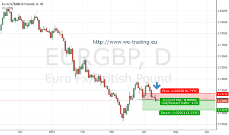 EURGBP: Double Higher Low Close on EURGBP Daily
