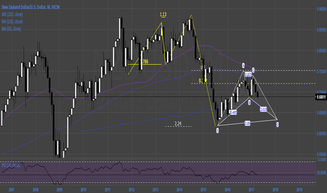 NZDUSD: $NZDUSD Bearish 50 w/ bullish bat