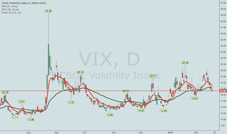 "VIX: THE ""VOLATILITY CYCLE"" -- WHAT'S IN STORE FOR NEXT WEEK"