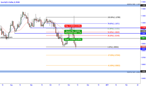 EURUSD: EURUSD waiting for pull back and expecting to break 1.0820