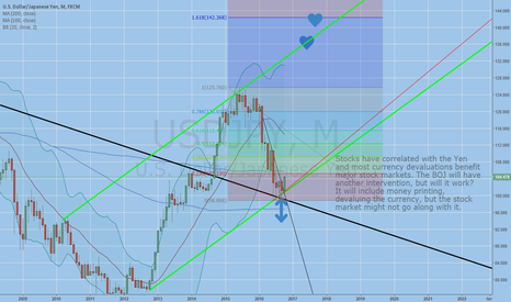 USDJPY: Possible channel and trend line development 137+ target