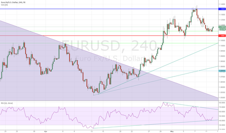 EURUSD: Possible Head and Shoulders Topping Pattern