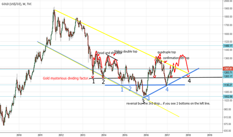 GOLD: 04-29 Gold Chart (by Got Goldies)