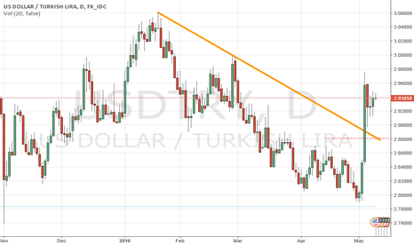 USDTRY: USDTRY SHORT WAITING FOR 2.88