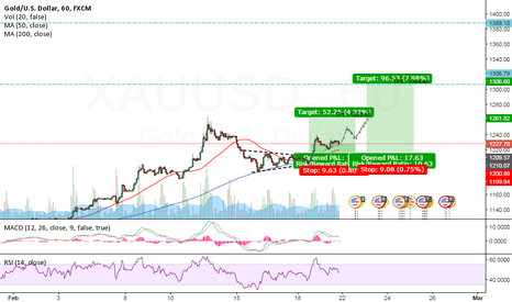 XAUUSD: Commodity Analysis And Trading Tips - GOLD BUY!!
