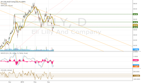 LLY: LLY up to its next resistance: $50.98