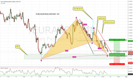 EURAUD: EUR/AUD BULLISH BAT 240M LONG