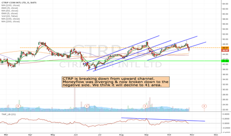 CTRP: CTRP - Short at the break of channel to 41 area