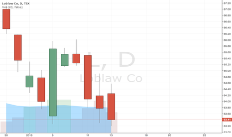 L: Lobular Stock Prices