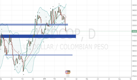 USDCOP: Downtred