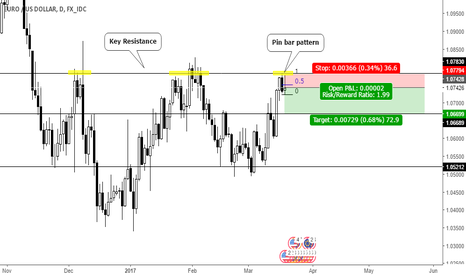 EURUSD: Pin bar pattern on resistance