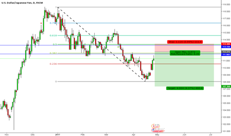 USDJPY: USDJPY Short coming up
