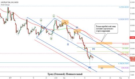 USDRUB_TOM: Рубль: основные уровни и критерий старта коррекции