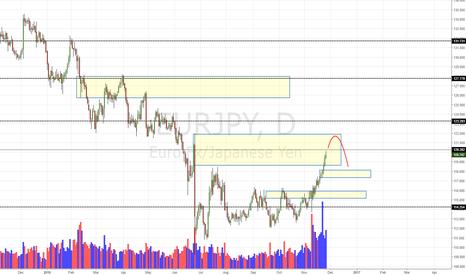 EURJPY: EUR/JPY Daily Update (27/11/16)