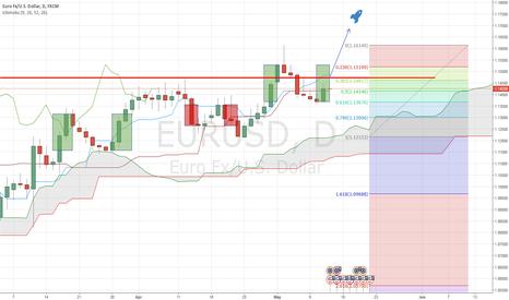 EURUSD: Buy Euro