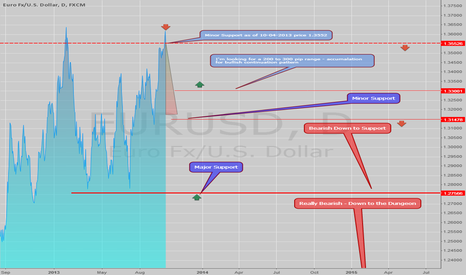 EURUSD: My view on the EURUSD