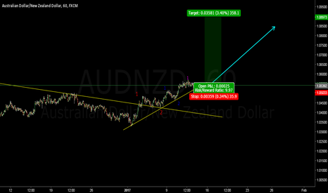 AUDNZD: AUDNZD ready for Take-Off!!! Multiple Wave 3's are waiting...