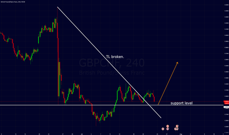 GBPCHF: gbpchf support.